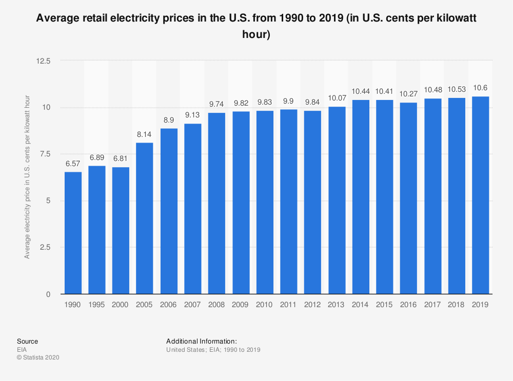 chart-of-average-retail-electricity-prices